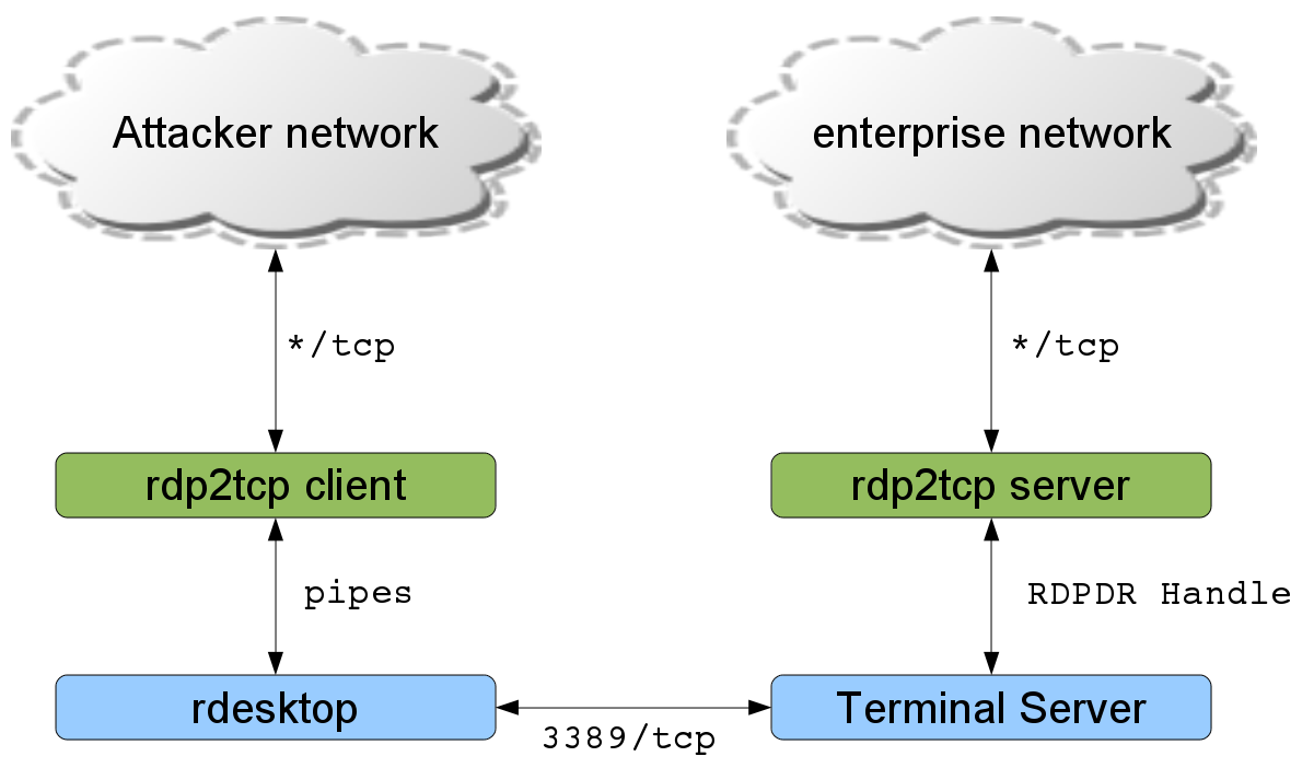 rdp2tcp - tunneling TCP over RDP